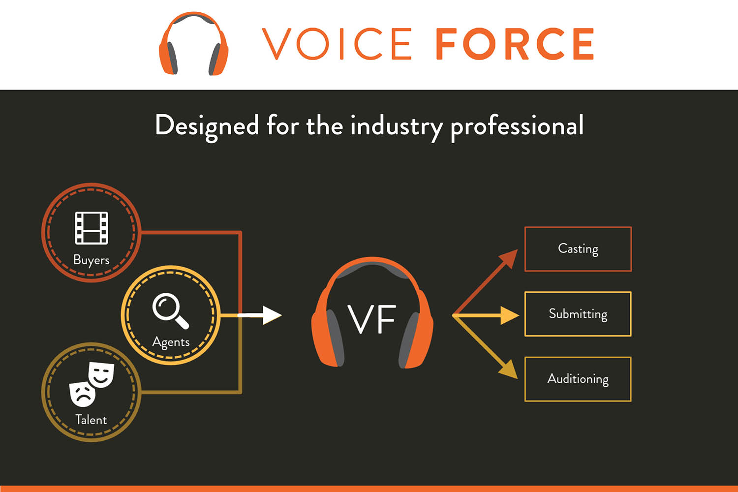 Voice Force – how it works